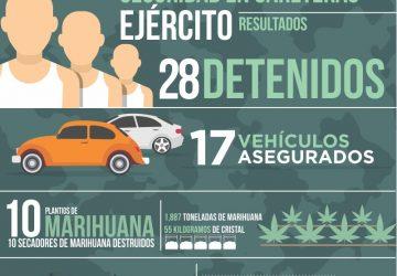 DETIENEN A 58 PERSONAS POR LA PROBABLE COMISIÓN DE DELITOS Y ASEGURAN 2 TONELADAS DE MARIHUANA
