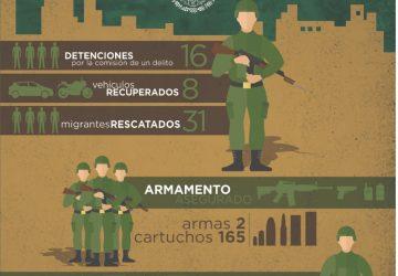 ASEGURAN 300 KILOS DE MARIHUANA, DETIENEN A 77 POR PROBABLE COMISIÓN DE DELITOS Y RESCATAN A 31 ILEGALES