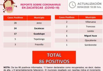 REGISTRA SSZ CINCO NUEVOS CASOS POSITIVOS DE CORONAVIRUS EN ZACATECAS