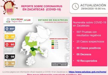 80 CASOS POSITIVOS DE COVID-19 EN ZACATECAS