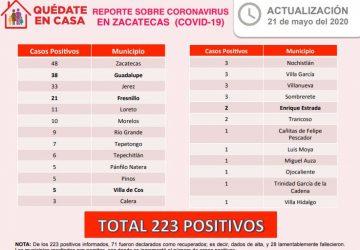 HAY 12 NUEVOS CASOS POSITIVOS DE CORONAVIRUS EN ZACATECAS; SON YA 223 EN TOTAL