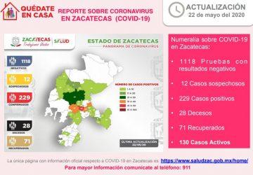 LLEGA ZACATECAS A 229 CASOS POSITIVOS DE CORONAVIRUS