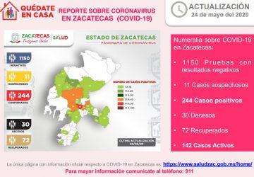 HAY SIETE NUEVOS CASOS POSITIVOS DE CORONAVIRUS EN ZACATECAS; YA SON 244 EN TOTAL