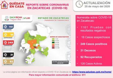 249, LOS CASOS POSITIVOS Y 31, LOS FALLECIMIENTOS POR CORONAVIRUS EN ZACATECAS