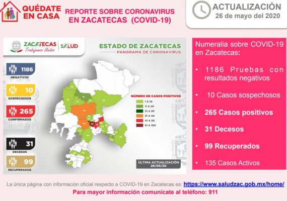 CRECE A 265 LA CIFRA DE CASOS POSITIVOS DE CORONAVIRUS EN ZACATECAS; HOY HUBO 16 NUEVOS