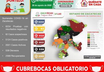 REGISTRA ZACATECAS ESTE VIERNES 92 NUEVOS PACIENTES POSITIVOS A COVID-19