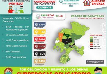 REGISTRA ZACATECAS 83 NUEVOS CASOS DE COVID-19