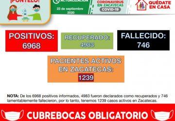 ZACATECAS CONTABILIZA 96 NUEVOS CONTAGIOS DE COVID-19 ESTE MIÉRCOLES