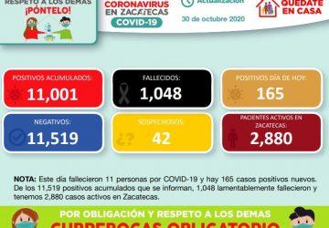 SUPERA ZACATECAS LOS 11 MIL CONTAGIOS DE COVID-19