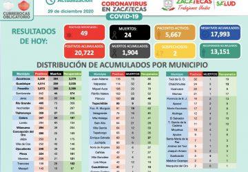 CON 49 NUEVOS CASOS, REGISTRA ZACATECAS 20 MIL 722 CONTAGIOS DE CORONAVIRUS
