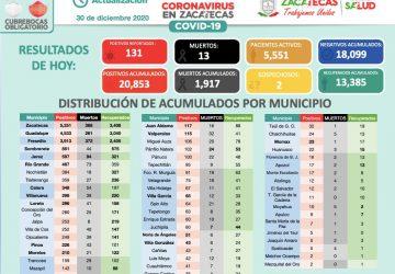 LA SECRETARÍA DE SALUD DE ZACATECAS REPORTA 131 NUEVOS PACIENTES CON COVID-19; ESTÁN GRAVES 22