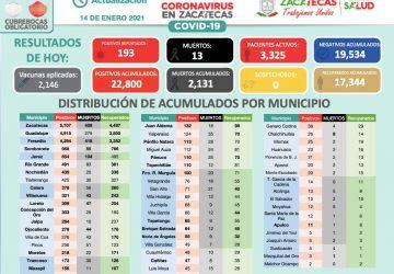 CONTINÚA AUMENTO DE CASOS POSITIVOS EN ZACATECAS; CERCA DE 200 EN 24 HORAS