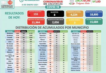 ESTE VIERNES, SUMA ZACATECAS 155 NUEVOS CASOS POSITIVOS DE COVID-19