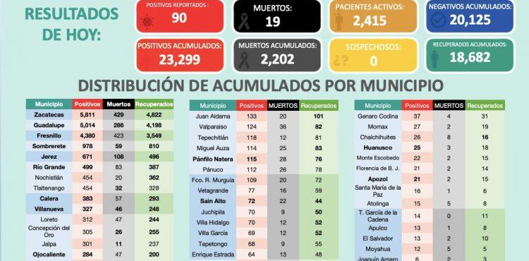 SSZ REPORTA 90 PACIENTES CON COVID-19 ESTE MARTES