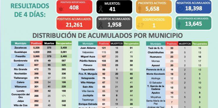 REPORTA ZACATECAS 408 CASOS DE COVID-19 EN CUATRO DÍAS