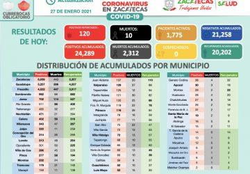 ZACATECAS REPORTA ESTE MIÉRCOLES 120 PERSONAS CON CORONAVIRUS