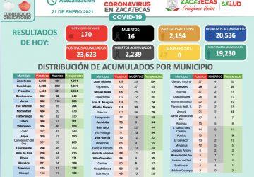 AUTORIDADES DE SALUD ESTATALES REPORTAN 170 CASOS POSITIVOS DE COVID-19 ESTE JUEVES