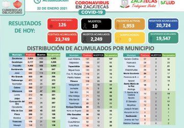 126 CASOS NUEVOS DE COVID-19 ESTE VIERNES EN ZACATECAS
