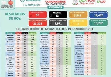 REGISTRA ZACATECAS 47 NUEVOS CASOS POSITIVOS DE COVID-19