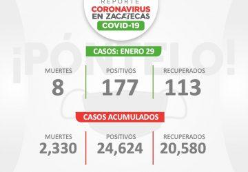 LLEGA ZACATECAS A 24 MIL 624 CASOS DE COVID-19 CON 177 NUEVOS