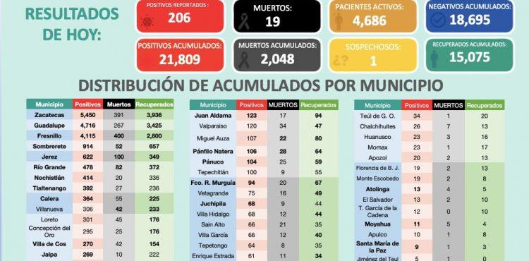 TIENE ZACATECAS 21 MIL 809 CASOS POSITIVOS CONFIRMADOS