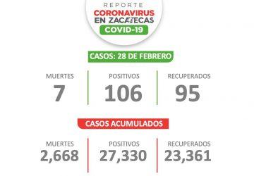 SE PRESENTAN 106 PACIENTES CON CORONAVIRUS EL FIN DE SEMANA