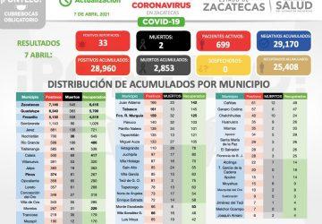 RONDA ZACATECAS LOS 29 MIL CASOS DE COVID-19; SUMA DOS FALLECIDOS Y 40 RECUPERADOS