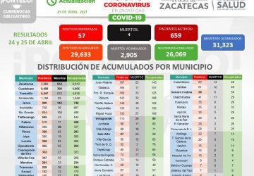 DEJA EL FIN DE SEMANA 57 NUEVOS CONTAGIOS DE COVID-19 A ZACATECAS