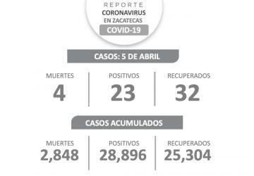 ESTE LUNES, SUPERA NÚMERO DE RECUPERADOS DE COVID-19 A NUEVOS POSITIVOS
