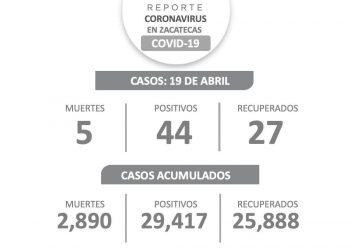 INICIA SEMANA EN ZACATECAS CON 44 NUEVOS CASOS DE COVID-19, 27 RECUPERADOS Y CINCO DECESOS