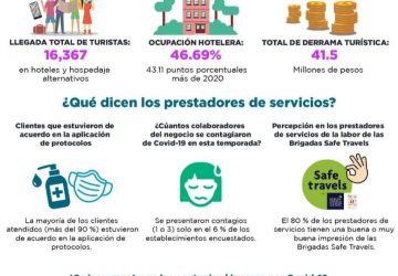 ACTIVIDAD TURÍSTICA SE RECUPERA DE FORMA GRADUAL EN ZACATECAS
