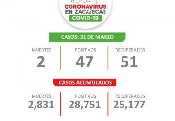DOS FALLECIDOS, 47 CASOS NUEVOS Y 51 RECUPERADOS, EL REPORTE DE COVID-19 ESTE DÍA EN ZACATECAS