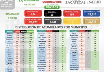 122 NUEVOS CASOS, 95 RECUPERADOS Y 13 MUERTES MÁS DEJA EL COVID-19, EN LOS ÚLTIMOS CUATRO DÍAS