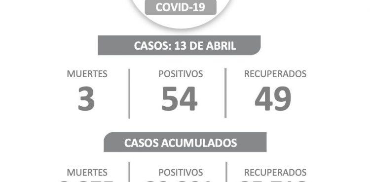 54 ZACATECANOS DAN POSITIVO A COVID-19, 49 SE RECUPERAN Y TRES MUJERES FALLECEN