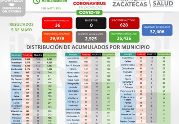REPORTAN 36 NUEVOS CASOS DE COVID-19 Y 51 ZACATECANOS SE RECUPERAN