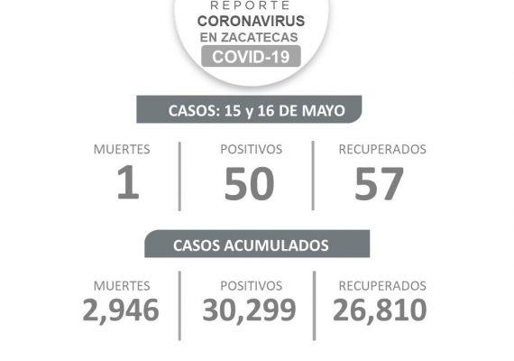 50 CONTAGIOS DE COVID-19, UN DECESO Y 57 RECUPERADOS, SALDO DE FIN DE SEMANA EN ZACATECAS