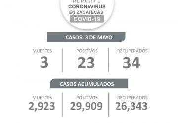 ZACATECAS INICIA LA SEMANA CON 34 RECUPERADOS DE COVID-19, 23 CASOS NUEVOS Y 3 DEFUNCIONES