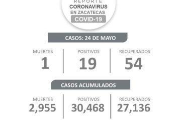 REPORTA SSZ 19 NUEVOS CONTAGIOS DE COVID-19, 54 RECUPERADOS Y UNA DEFUNCIÓN