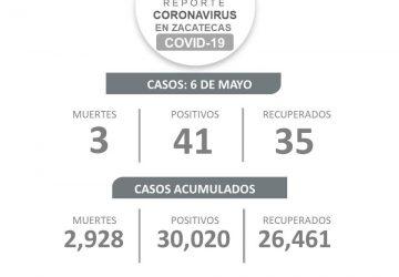 SUPERA ZACATECAS LOS 30 MIL CONTAGIOS DE COVID-19