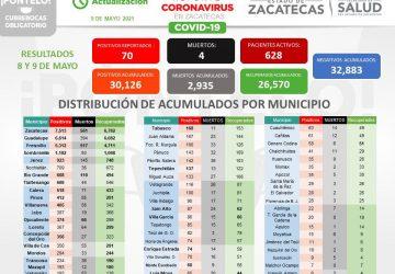 ESTE FIN DE SEMANA SE REPORTARON 70 NUEVOS CONTAGIOS DE COVID-19