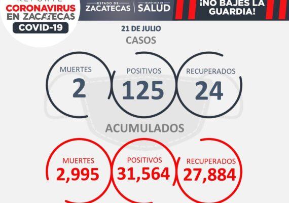 IMPARABLE REPUNTE DE CONTAGIOS ENTRE ZACATECANOS DE 18 A 29 AÑOS; HOY SE REPORTAN 125 NUEVOS CASOS