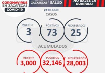 LLEGA ZACATECAS A LAS 3 MIL MUERTES POR COVID-19, SE SUMAN 73 NUEVOS CONTAGIOS