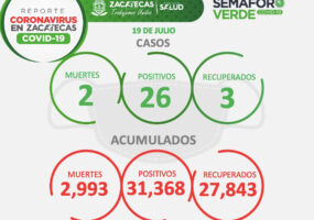 INICIA ZACATECAS LA SEMANA CON 26 NUEVOS CASOS DE COVID-19