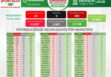 REPORTA SSZ 20 CASOS NUEVOS DE COVID-19; NO HUBO MUERTES EN LAS ÚLTIMAS 24 HORAS