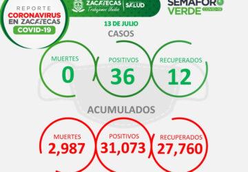 SUMAN, EN ZACATECAS, 36 NUEVOS CASOS POSITIVOS DE COVID-19
