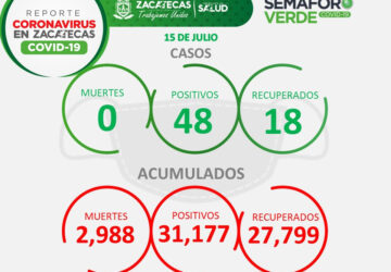 REPORTA SSZ 48 NUEVOS CONTAGIOS DE COVID-19 EN ZACATECAS