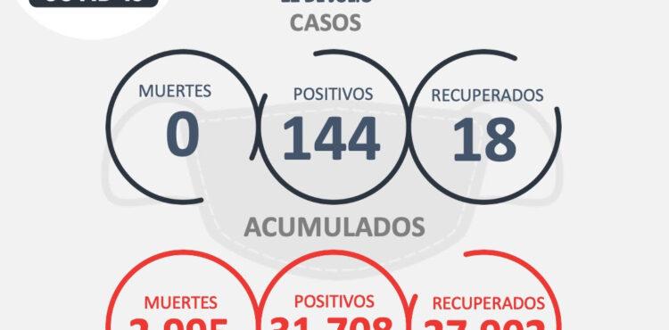 CONTINÚA ESCALADA DE CONTAGIOS DE COVID-19; HOY SON 144 MÁS EN ZACATECAS