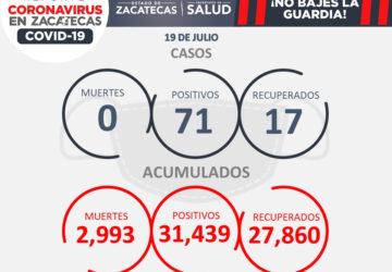 HAY 71 NUEVOS CASOS POSITIVOS DE COVID EN ZACATECAS