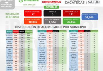REPUNTAN CONTAGIOS COVID-19 EN ZACATECAS; CONTINÚA SIN MUERTES