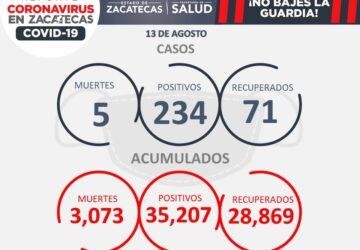 REBASA ZACATECAS LOS 35 MIL CONTAGIOS DE COVID-19;  HOY, 5 DECESOS, ENTRE ELLOS EL DE UNA NIÑA DE 1 AÑO